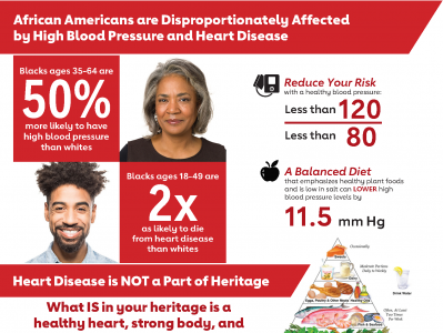Heart Disease and Heritage Infographic