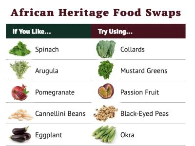 African Heritage Food Swaps