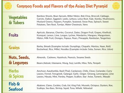 AsianDiet-CommonFoods-Flavors thumbnail.jpg
