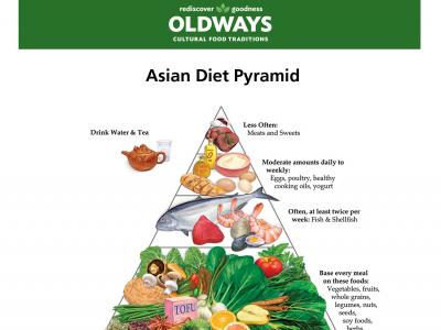 AsianDietPyramid_flyer.jpg