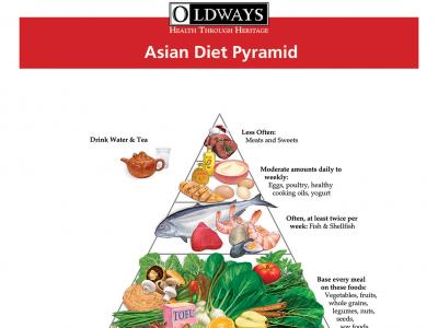 Asian diets healthier than blacks