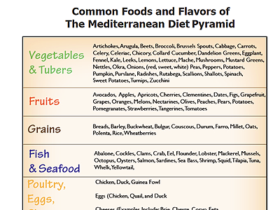 Foods & Flavors of the Mediterranean Diet