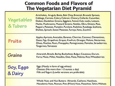 Foods & Flavors of the Vegetarian & Vegan Diet Pyramid