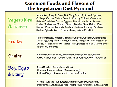 Foods & Flavors of the Vegetarian & Vegan Diet Pyramid