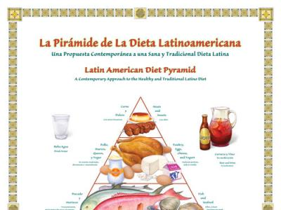 Latin American Diet Pyramid Poster