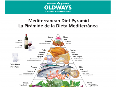who identified mediterranean diet