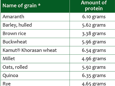 Protein in Whole Grains Chart