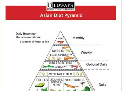 Oldways Asian Diet Pyramid