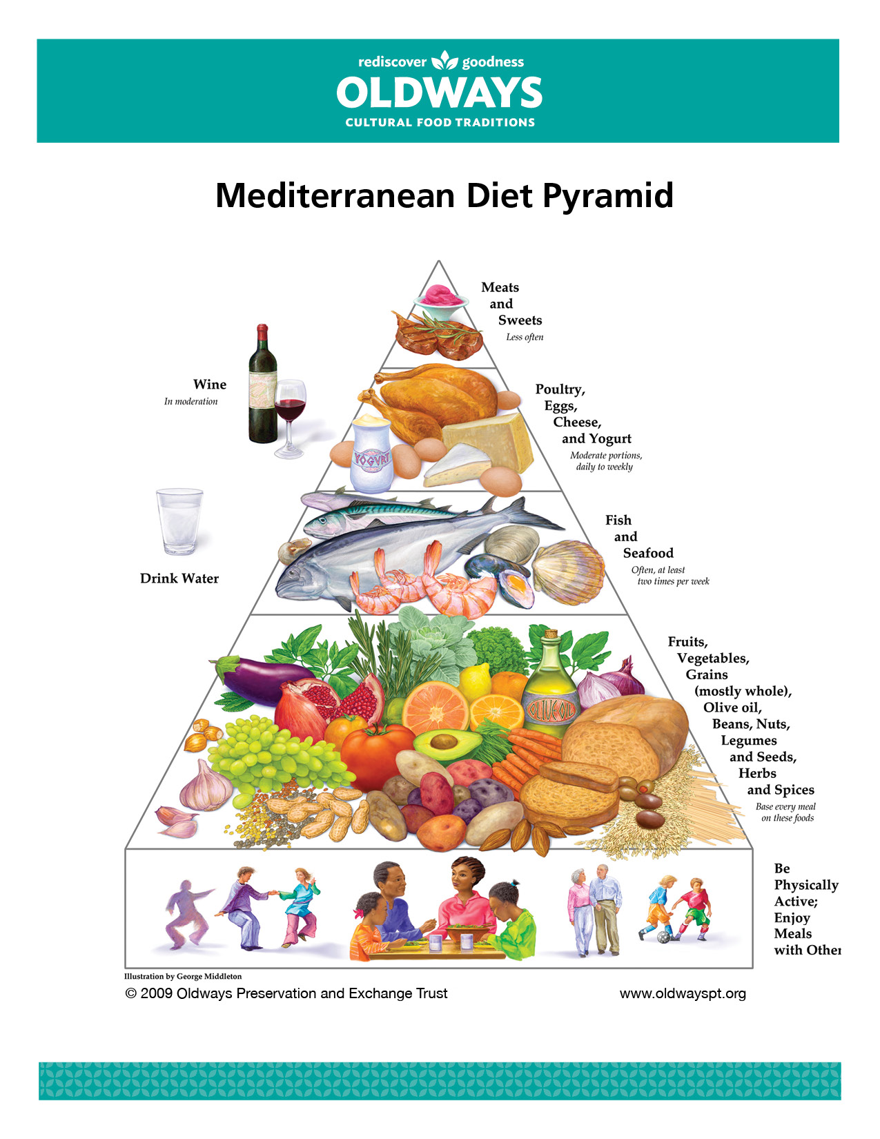 who founded the mediterranean diet