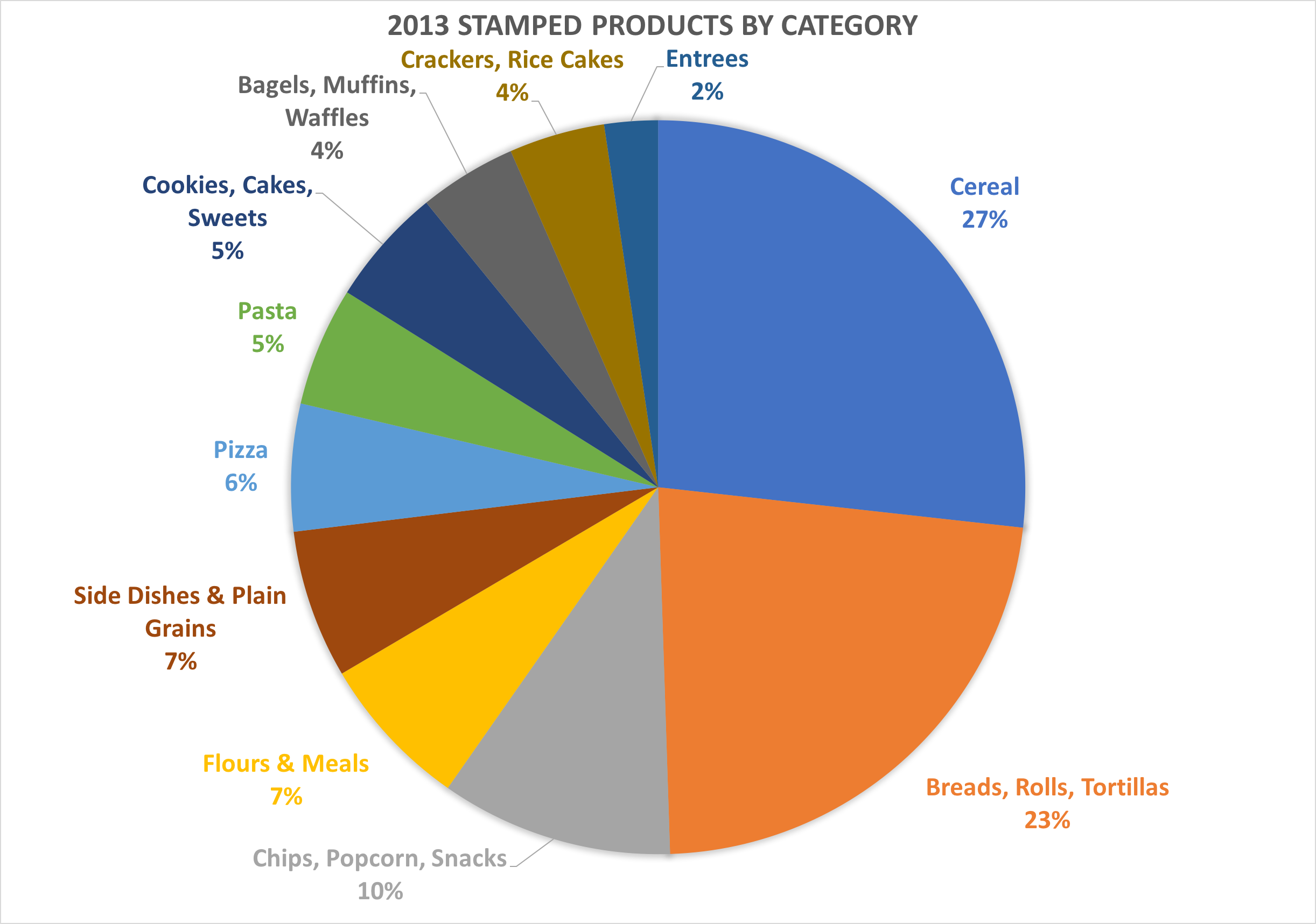 Pie chart of product categories for 2013