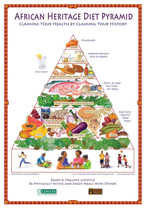 African Heritage Diet Pyramid Poster