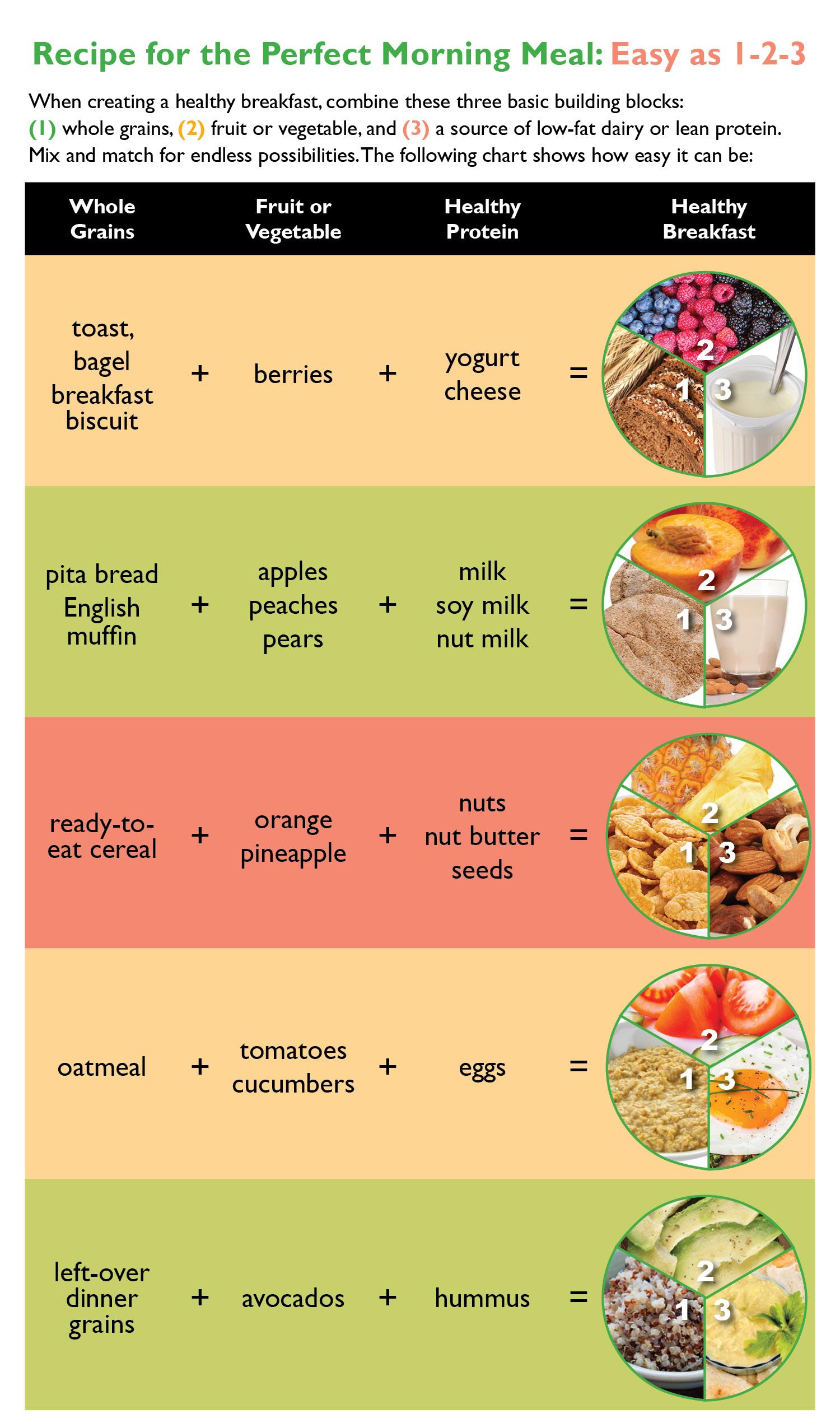 Breakfast Chart Easy as 1-2-3