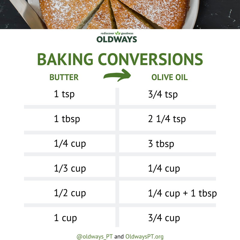 Butter to Olive Oil Conversions.png