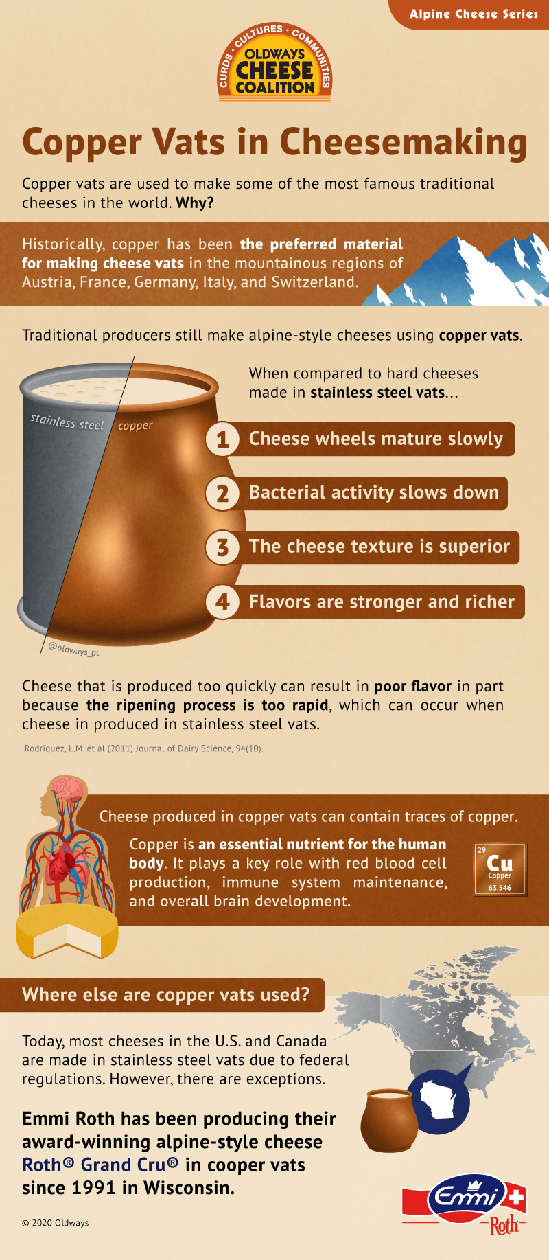 Copper Vats Cheese