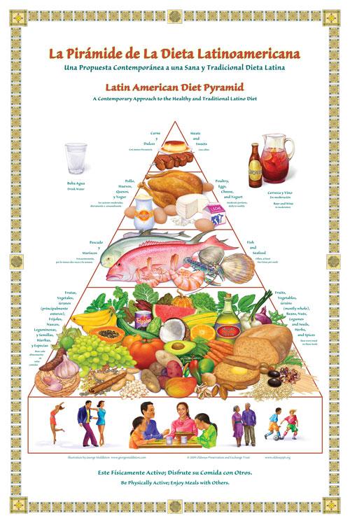 Latin American Diet Pyramid Poster