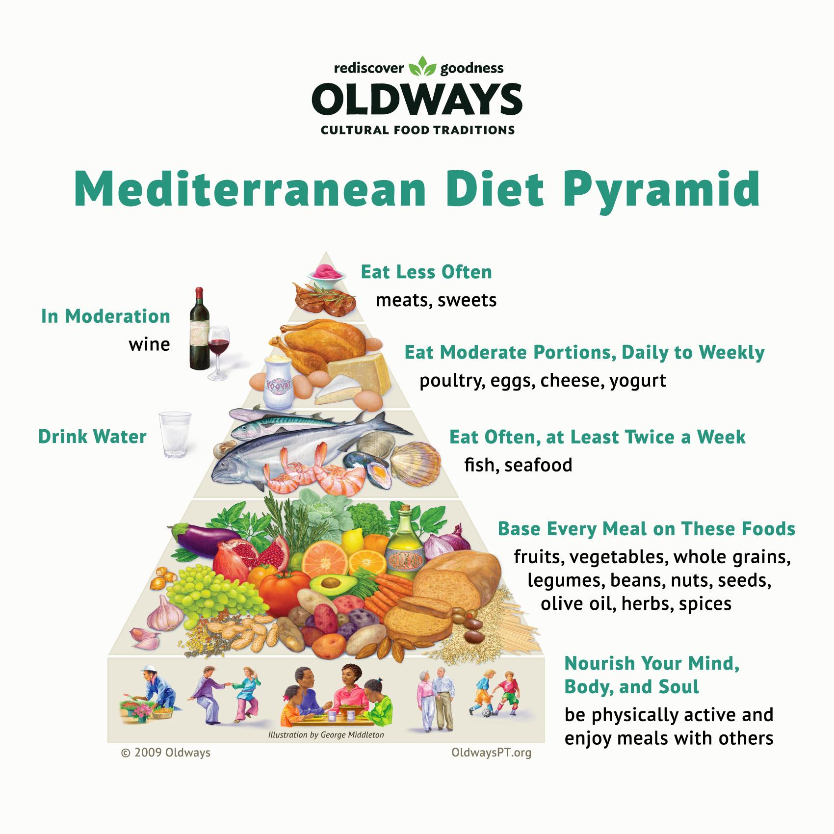 oldways med pyramid_AE