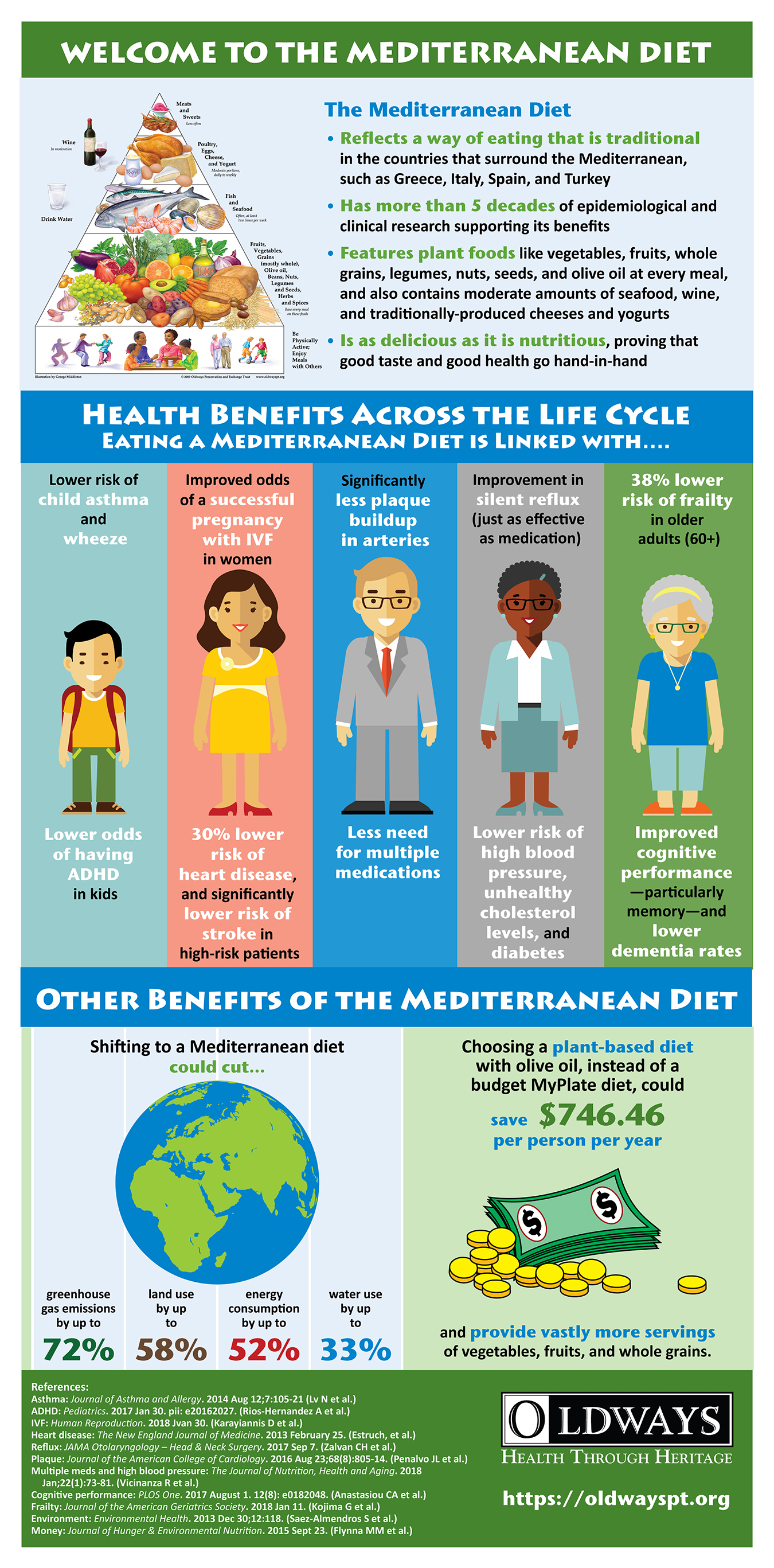 MedDietBenefits_infographic_REV_small.jpg