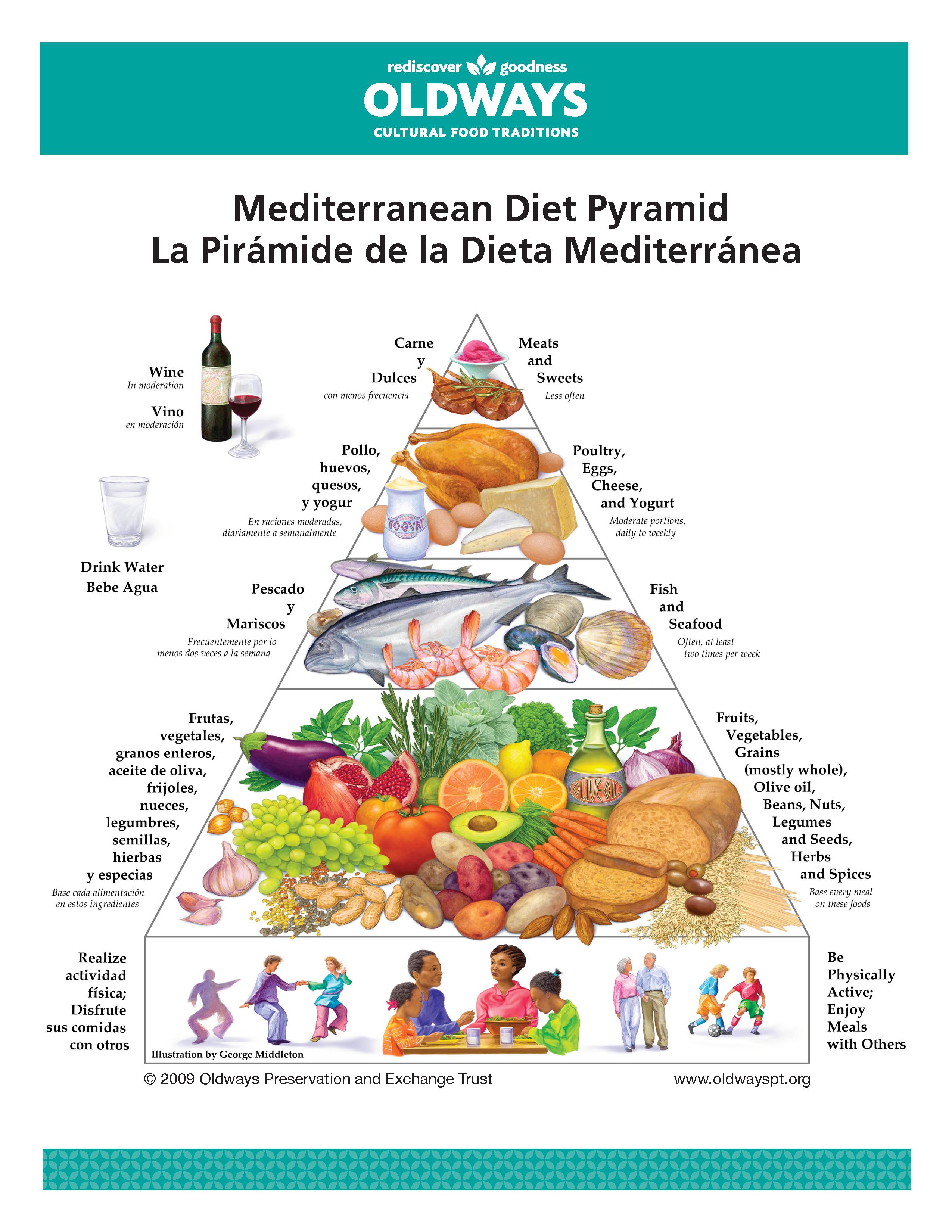 MedDietPyramid-Spanish