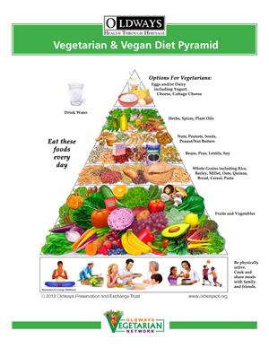 Oldways Vegetarian/Vegan Diet Pyramid | Oldways