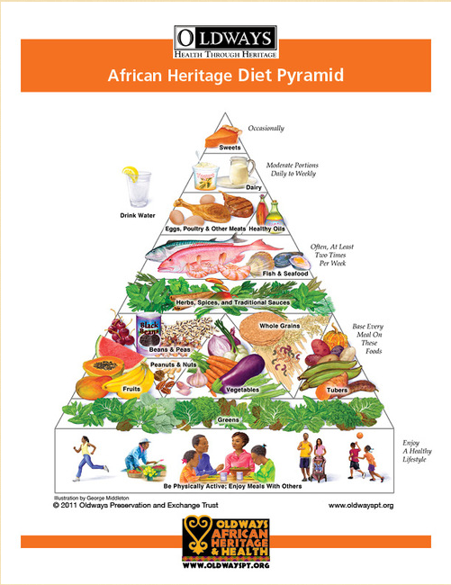 Oldways African Heritage Pyramid