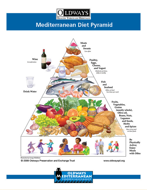 mediterranean diet oldways rh oldwayspt org Food Guide Pyramid 1992 Black and White Food Pyramid Guide