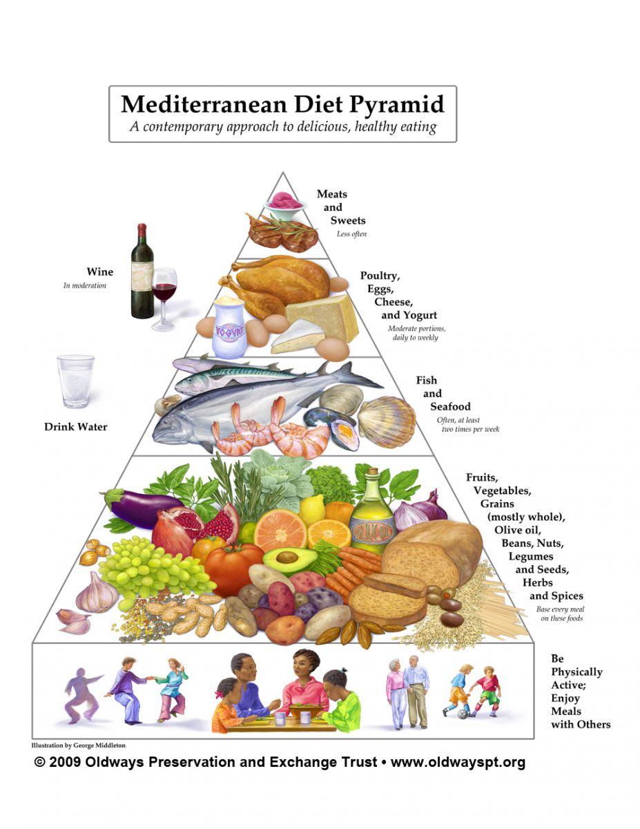 OW MedPyramid 1000x1294.jpg