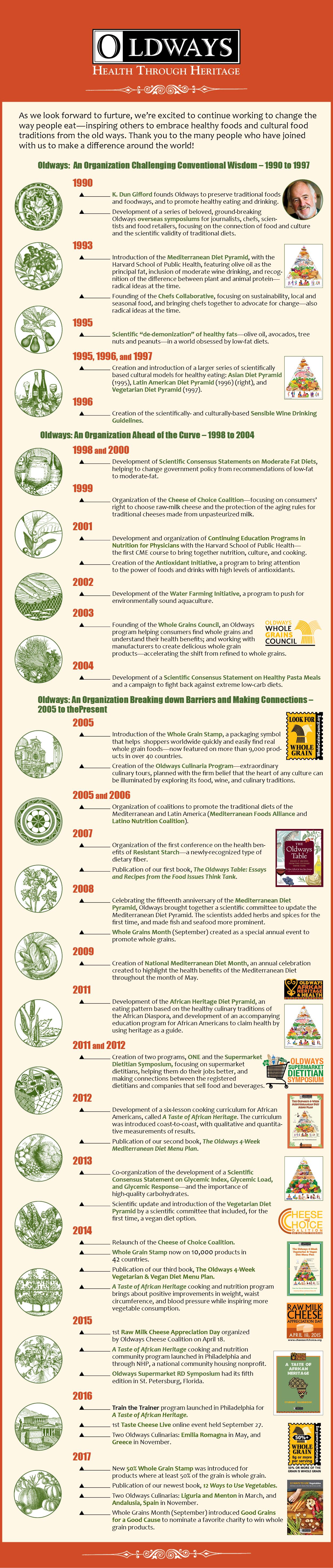 Oldways timeline