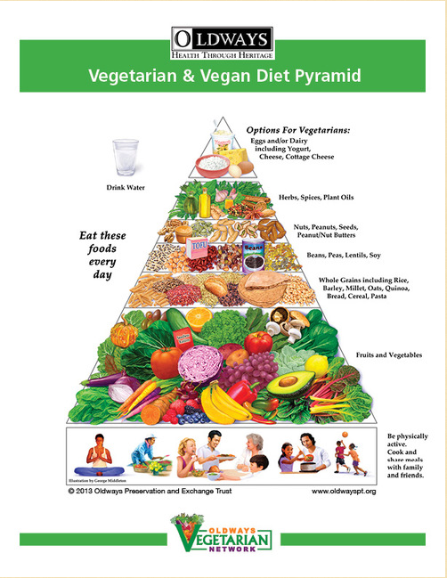 Recommended Daily Servings For Each Level Of The Pyramid