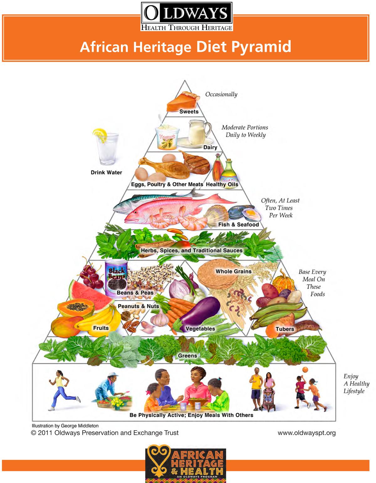 Oldways AHHPyramid.jpg