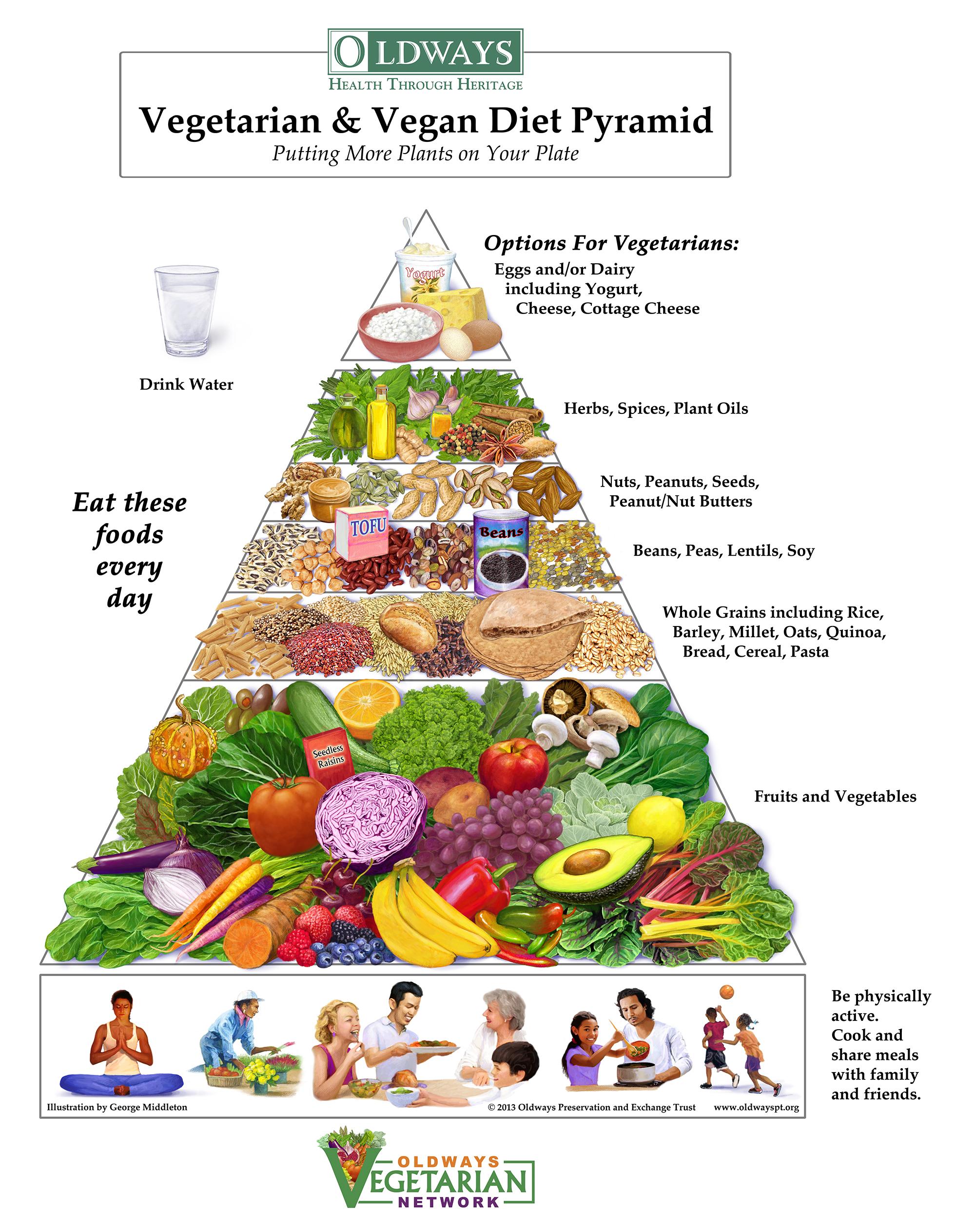 V&VDietPyramid_2000x2527.jpg