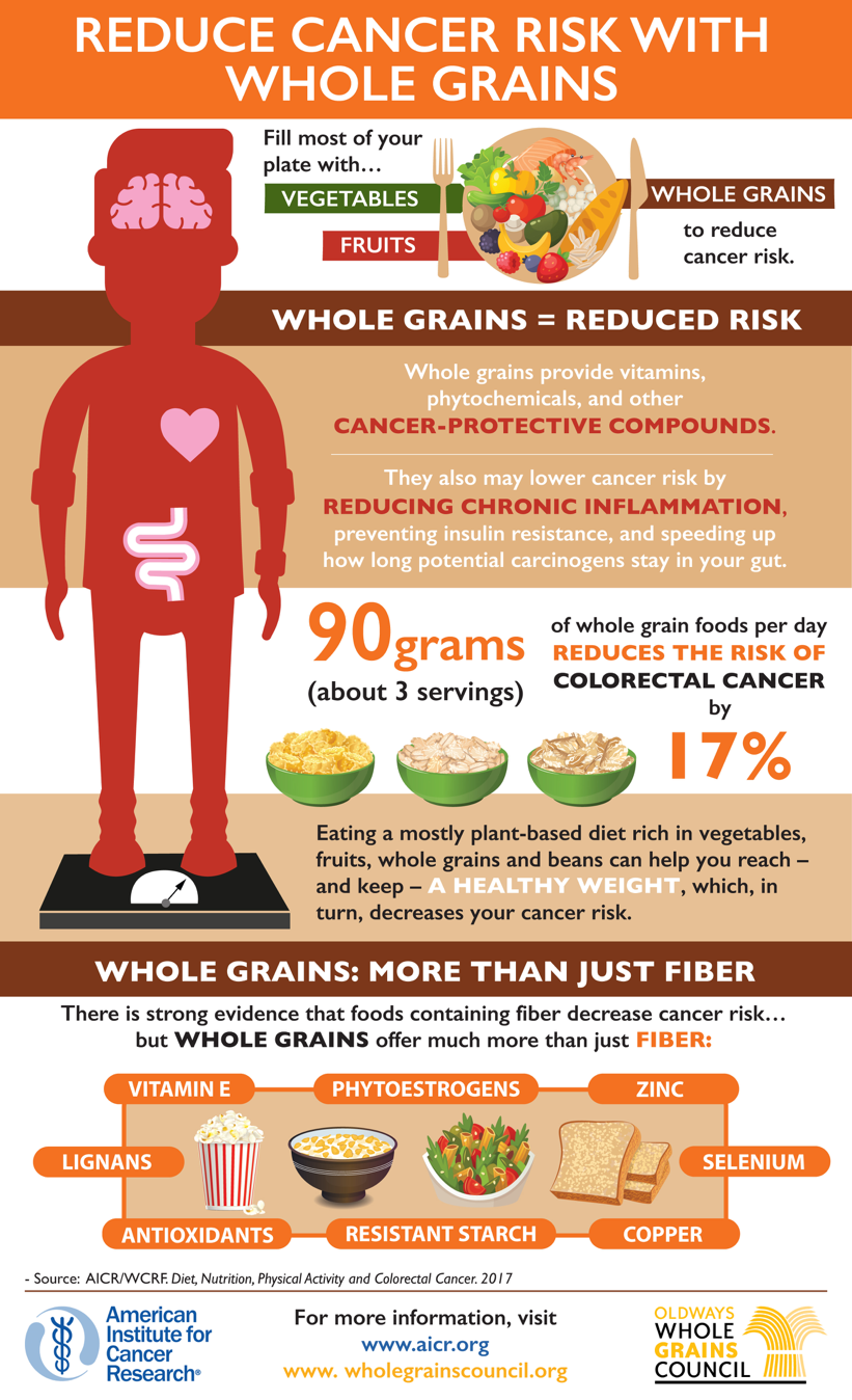 Groundbreaking Report Links Whole Grains with Lower ...