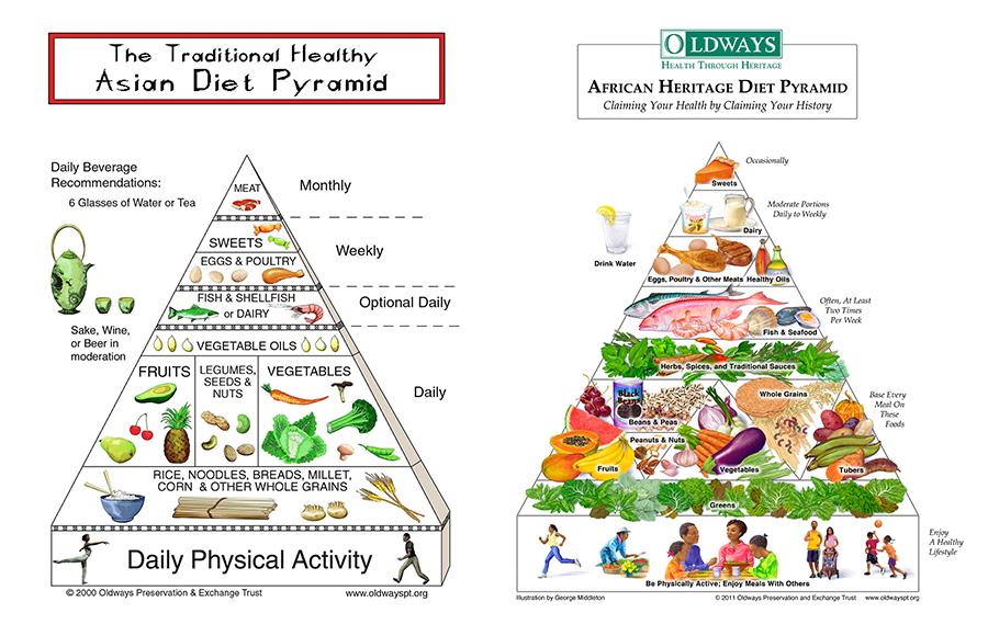 mediterranean diet pyramid oldways - 900×580