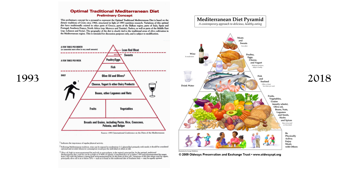 The original Med Diet Pyramid vs. the current Med Diet Pyramid