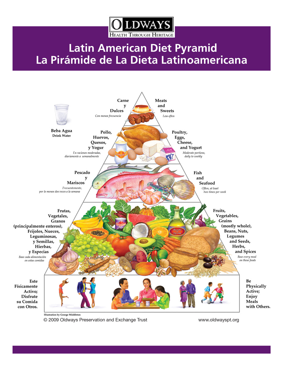 Latin American Diet Pyramid | Oldways